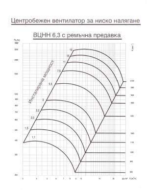 Центробежен вентилатор за ниско налягане ВЦНН6.3 с ремъчна предавка